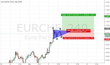 EURCHF: EURFCHF BULLISH TRIANGLE