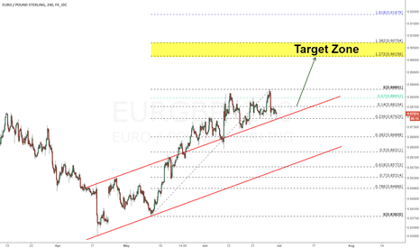 EURGBP: Euro Looking for new High
