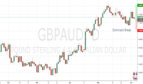 GBPAUD: GBPAUD Dominant Break