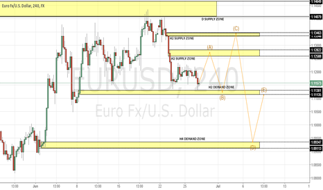 EURUSD: POSSIBLE SHORTING AREAS FOR EURUSD @1.1258 AND 1.1335