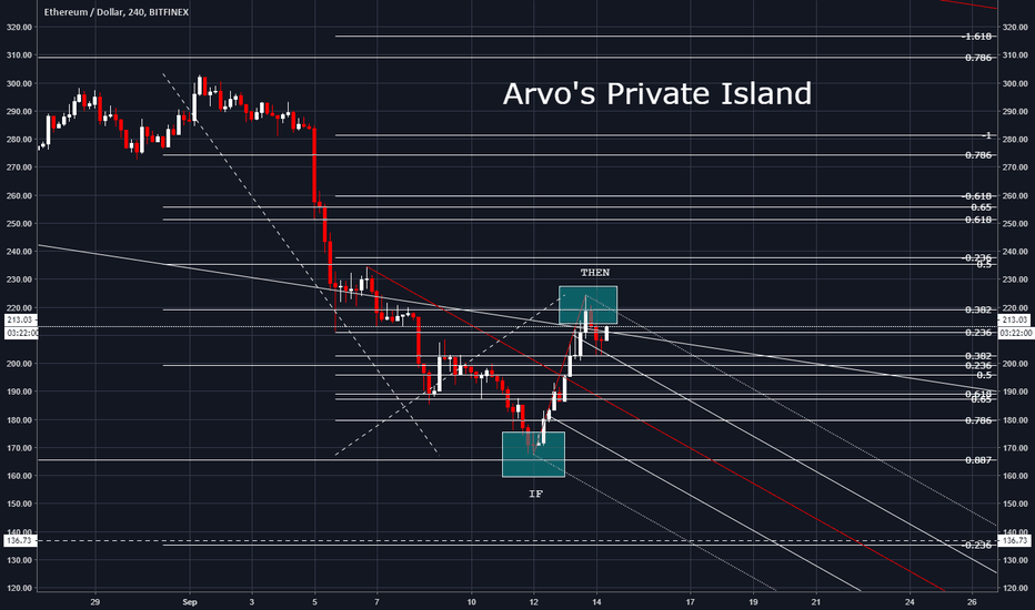 ETHUSD: ETH/USD...Private Island...