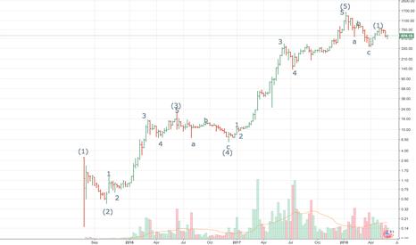 ETHUSD: Weekly ETH/USD chart (beta)
