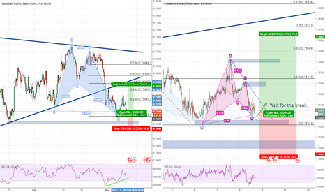 CADCHF: Bullish Shark + Bullish Bat