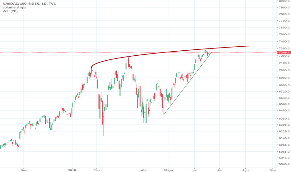 NDX: UP OR DOWN?