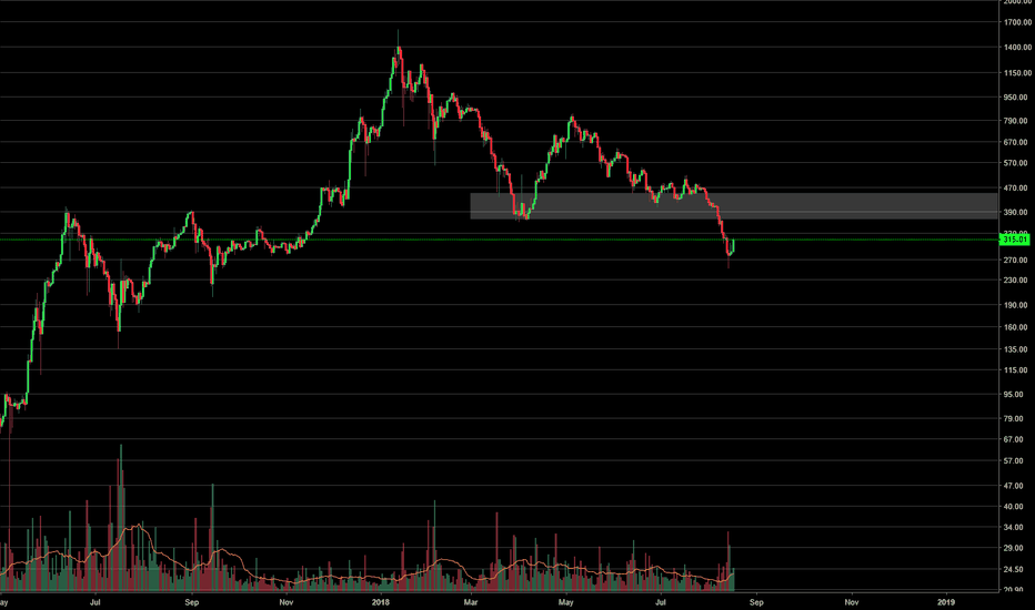 ETHUSD: Capitulation Trade: Probably bottom