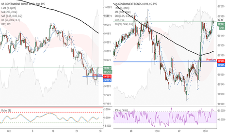 US10: US10 94H) - Moving my stop loss to breakeven.