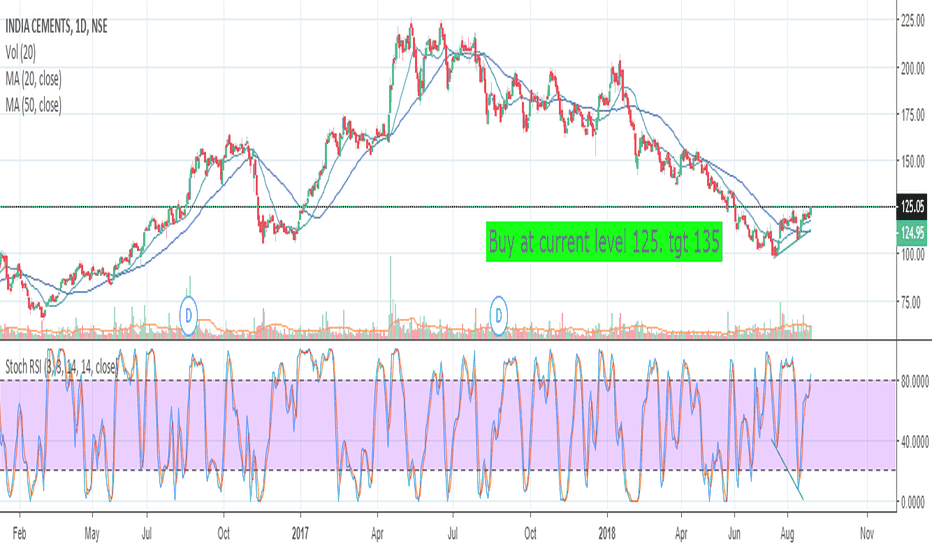 INDIACEM: Good 125 level breakout - India Cement