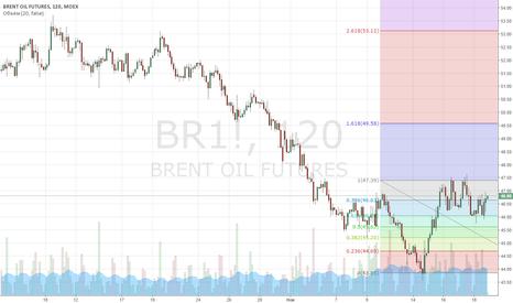 BR1!: Brent long