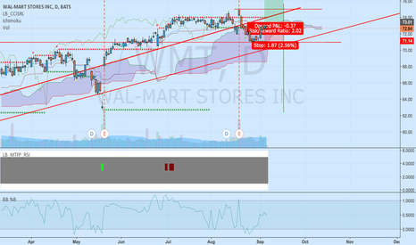 WMT: will WMT make to $75 in 1 week?