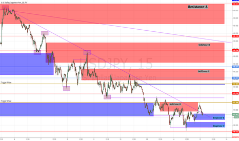 USDJPY: Flow whether or not changed...