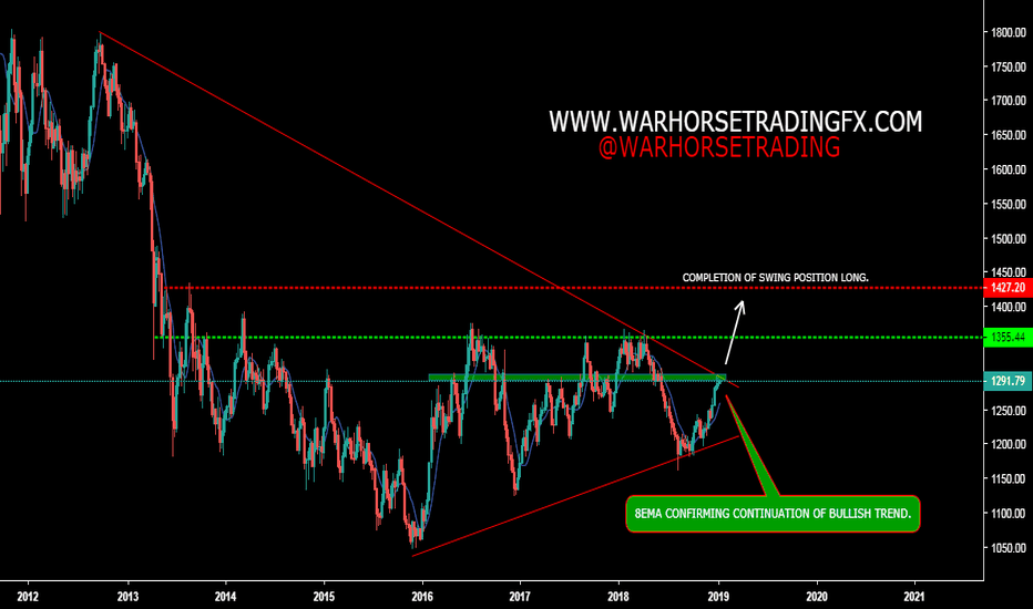 GOLD: GOLD, WEEKLY, SWING POSSIBILTY