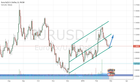 EURUSD: Up side potential