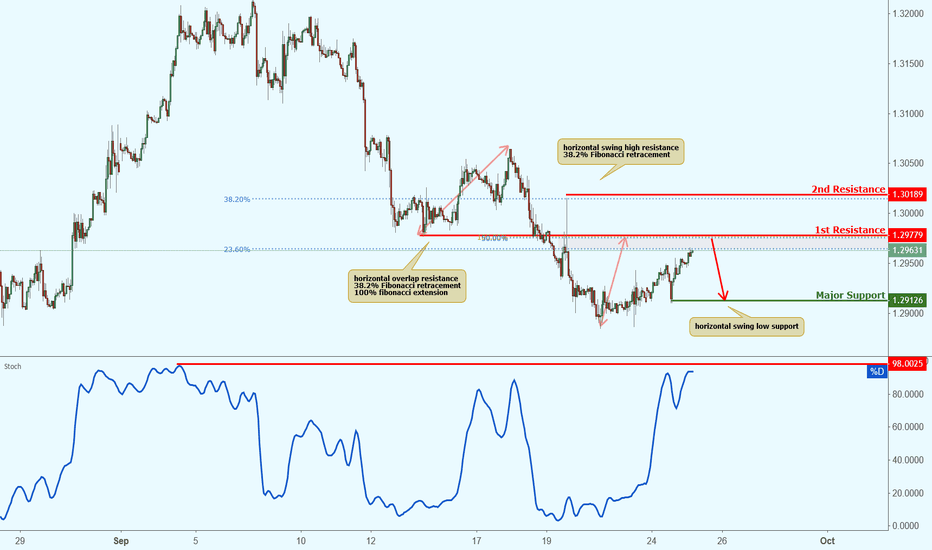 USDCAD: USDCAD is approaching resistance, potential drop!