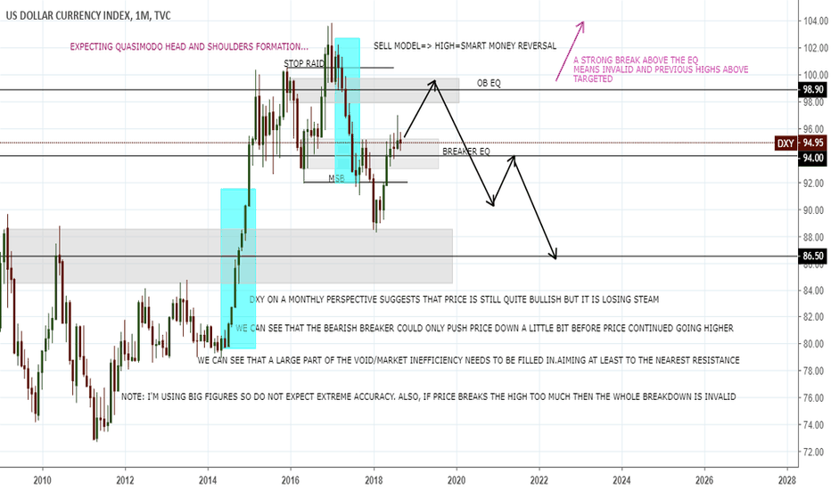 DXY: MONTHLY ANALYSIS ON DXY(US DOLLAR INDEX)
