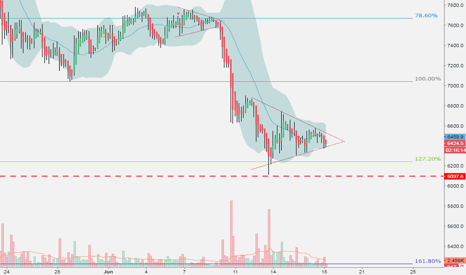 BTCUSD: BTC symetrical triangle