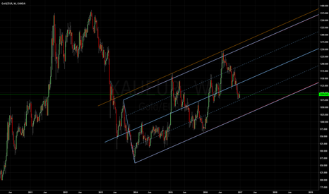 XAUEUR: Gold: Median Line Studies