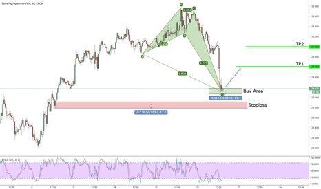 EURJPY: Active Bullish Crab on EURJPY