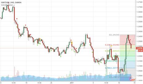 GBPUSD: GBP/USD Buy on dip