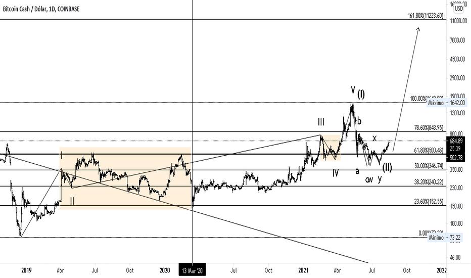 bcc btc tradingvisualizza