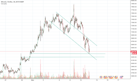 BTCUSD: Potential new channel for BTC/USD