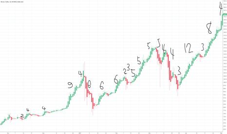 BTCUSD: Bitcoin's Bull/Bear Streak History