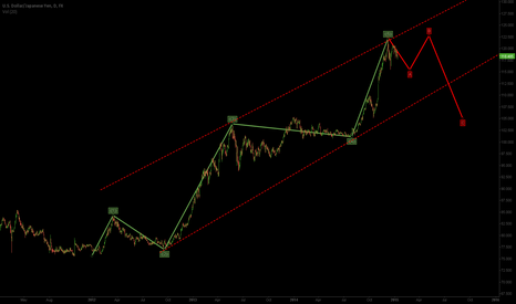 USDJPY: USDJPY - in correction ..