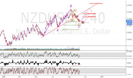 NZDUSD: Alt. Bullish ABC & Bullish WXY