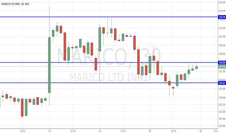 MARICO: Marico For Day Trade