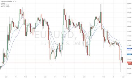 EURUSD: EURUSD trend system