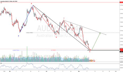 AUDUSD: AUDUSD Potential long opportunity with Bullish ABCD Pattern