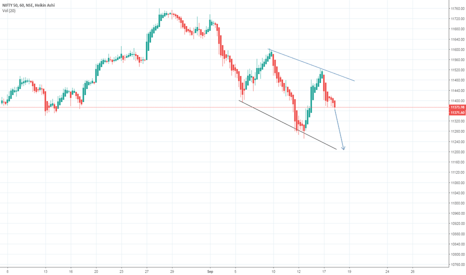 NIFTY: Nifty Forecast 18/9/2018