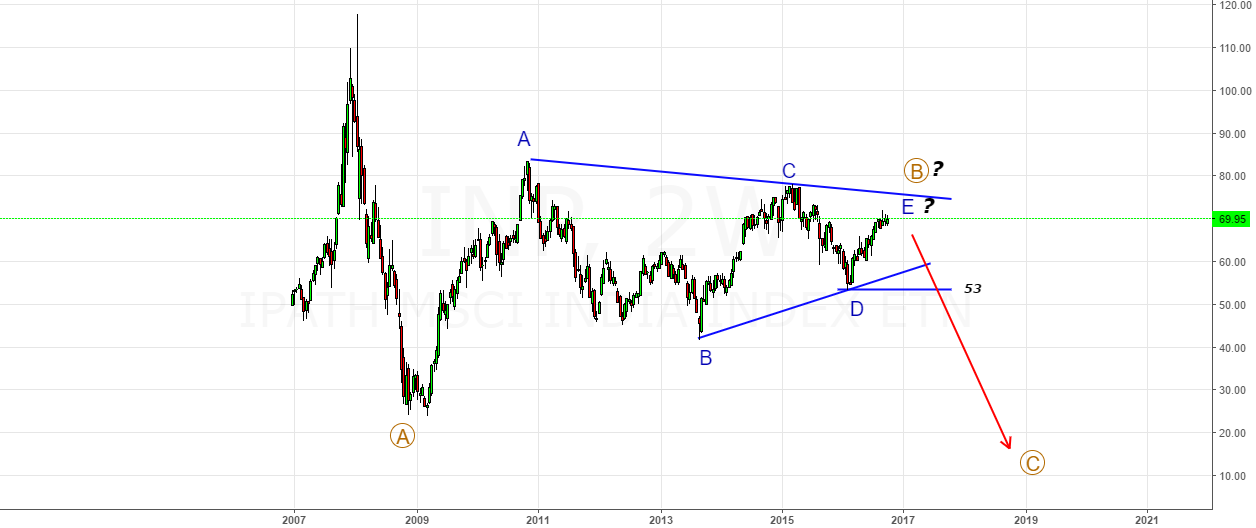 INP- MSCI INDIA ETF- B-Wave Triangle About to End