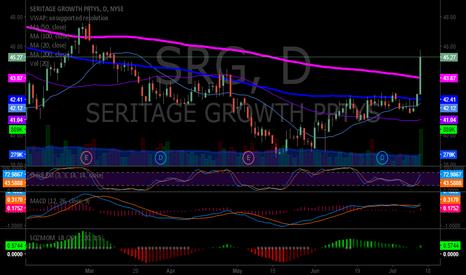 SRG: $SRG Daily has 200 MA 20 MA to brach 100 soon, vol spike Fri, MA