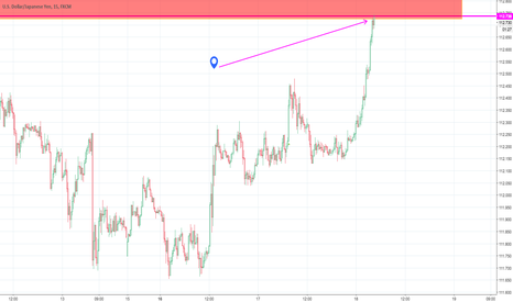 USDJPY: very small risk short usd/jpy