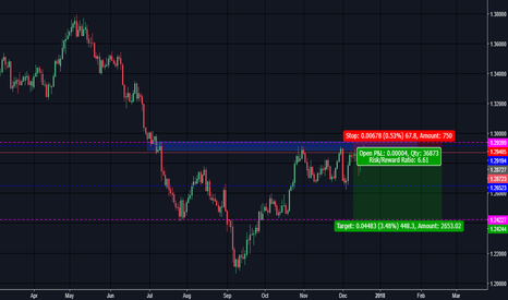 USDCAD: SOMETIME SHORT IS THE BEST WAY.