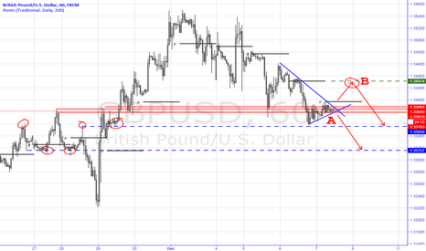 GBPUSD: Short GBPUSD Trading Idea
