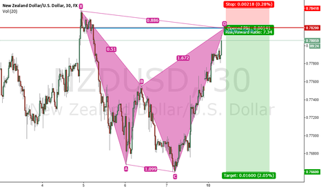 NZDUSD: Bearish wave @ 0.886