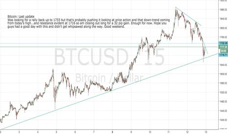 BTCUSD: Bitcoin: close out long for 32 pip gain. Enough today