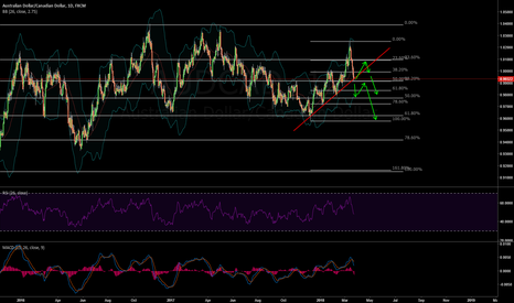 AUDCAD: AUDCAD Seeing one of 2 outcomes in coming 2 weeks