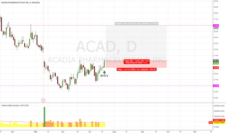 ACAD: ACAD Maybe Up
