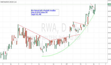 RWA: Robert Walters Plc Bullish Chart set up