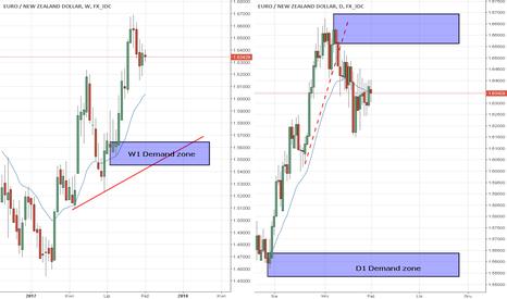 EURNZD: EUR/NZD powrót ceny do W1 DZ?