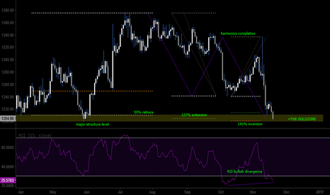 XAUUSD: GOLD LONG setup showing megaconfluence