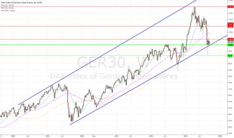 GER30: no panic on Weekly chart