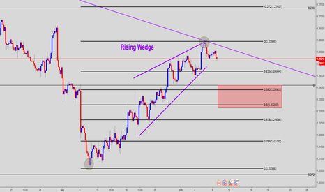 USDCAD: USD/CAD Rising Wedge