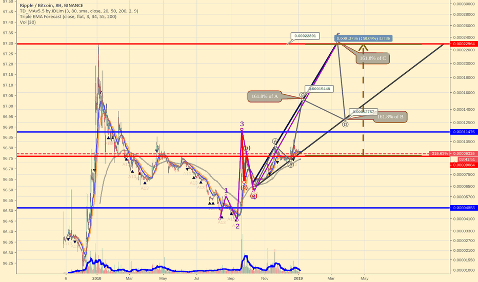 XRPBTC: Probable 150% XRPBTC bull run scenario in 2019 by Elliott Waves