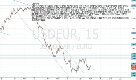 USDEUR: USDEUR: More upside potential now