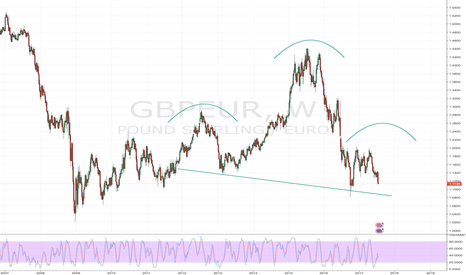 GBPEUR: HS short GBP/CZK supported by HS short GBP/EUR weekly