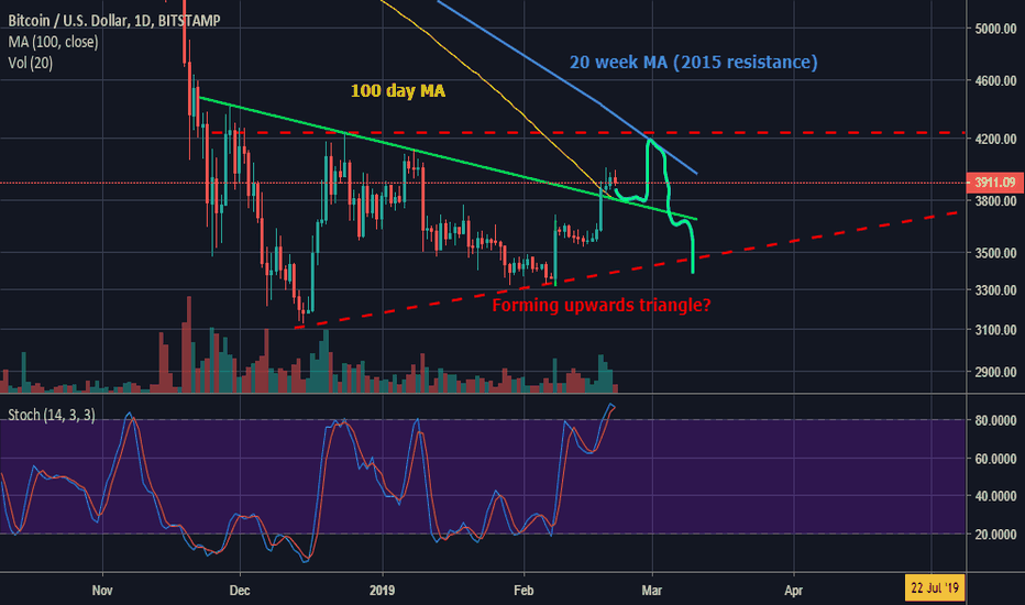 BTCUSD: BTC ready for pullback, later test 20 Week MA