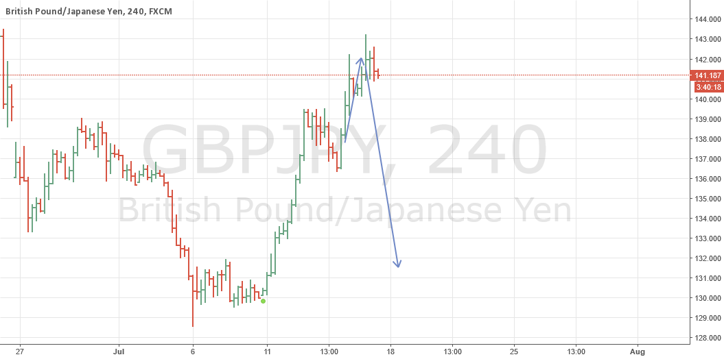 gbpjpy on the way